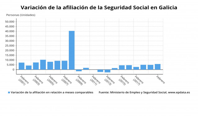Afiliación a la Seguridad Social en Galicia, con datos actualizados a febrero de 2020.