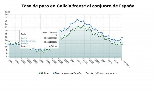 Tasa de paro en Galicia y España en el segundo trimestre